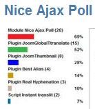 Nice AJAX Poll
