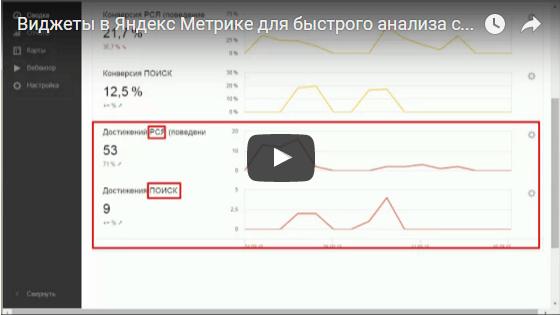 Виджеты в Яндекс Метрике
