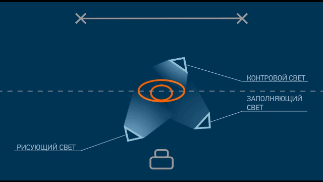 3-х точечная схема освещения
